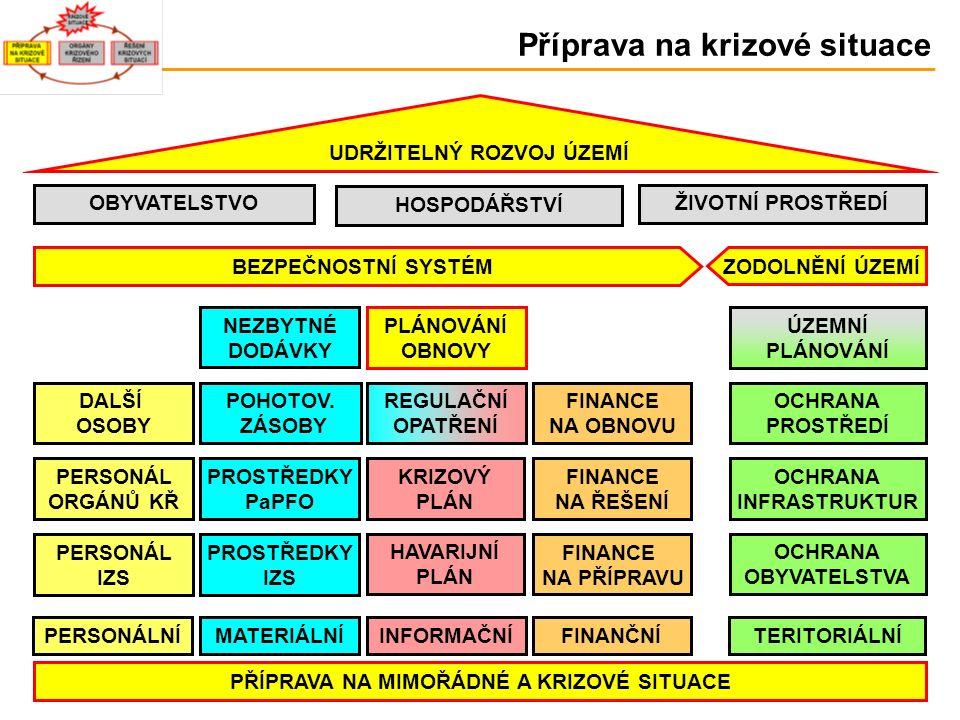 INFORMAČNÍ HAVARIJNÍ PLÁN KRIZOVÝ PLÁN MATERIÁLNÍPERSONÁLNÍ POHOTOV.