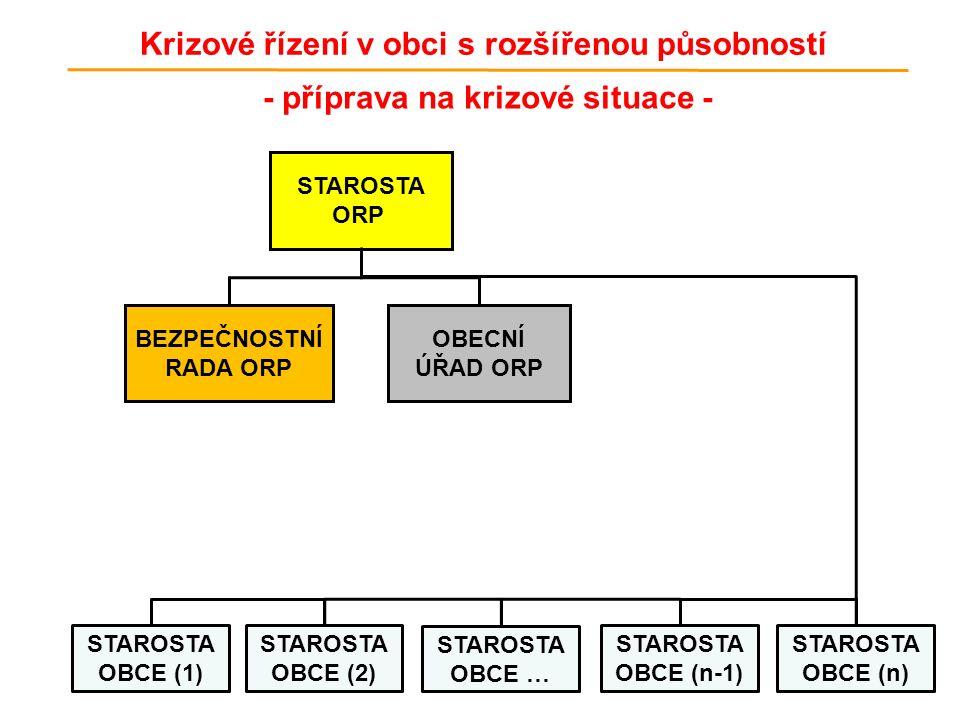 - příprava na krizové situace - BEZPEČNOSTNÍ RADA ORP OBECNÍ ÚŘAD ORP STAROSTA ORP Krizové řízení v obci s rozšířenou působností STAROSTA OBCE (1) STAROSTA OBCE (2) STAROSTA OBCE … STAROSTA OBCE (n-1) STAROSTA OBCE (n)