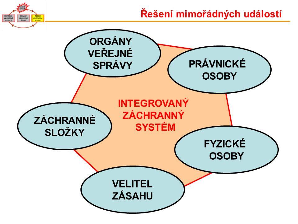 ZÁCHRANNÉ SLOŽKY ORGÁNY VEŘEJNÉ SPRÁVY VELITEL ZÁSAHU INTEGROVANÝ ZÁCHRANNÝ SYSTÉM FYZICKÉ OSOBY PRÁVNICKÉ OSOBY Řešení mimořádných událostí