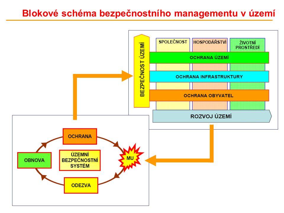 Blokové schéma bezpečnostního managementu v území
