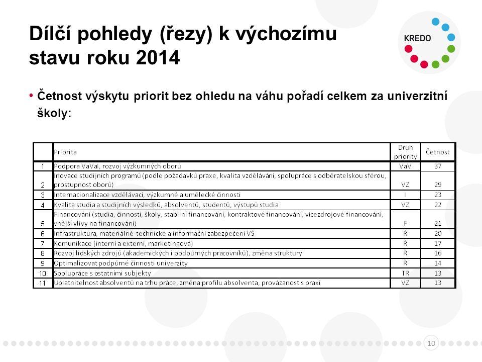 Dílčí pohledy (řezy) k výchozímu stavu roku 2014 Četnost výskytu priorit bez ohledu na váhu pořadí celkem za univerzitní školy: 10