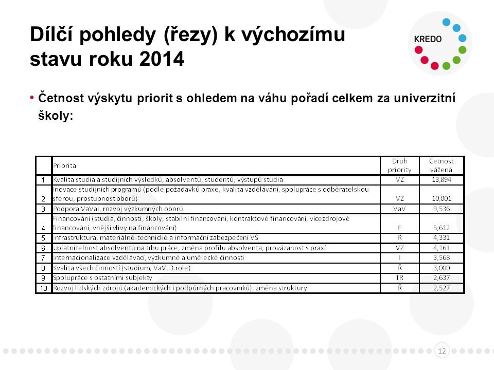 Dílčí pohledy (řezy) k výchozímu stavu roku 2014 Četnost výskytu priorit s ohledem na váhu pořadí celkem za univerzitní školy: 12
