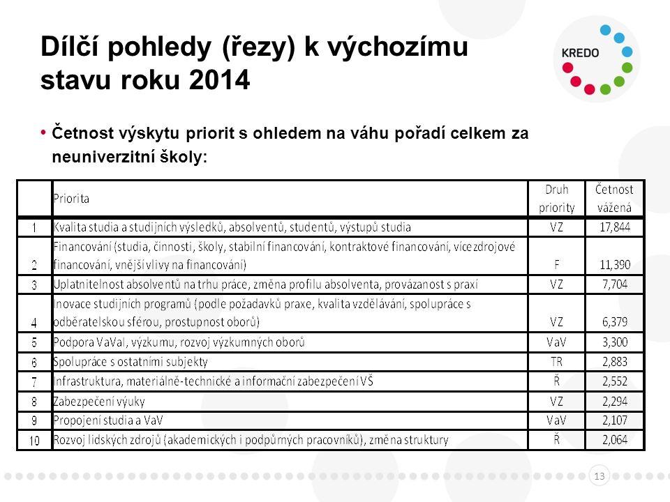 Dílčí pohledy (řezy) k výchozímu stavu roku 2014 Četnost výskytu priorit s ohledem na váhu pořadí celkem za neuniverzitní školy: 13