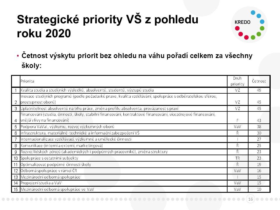 Strategické priority VŠ z pohledu roku 2020 Četnost výskytu priorit bez ohledu na váhu pořadí celkem za všechny školy: 16