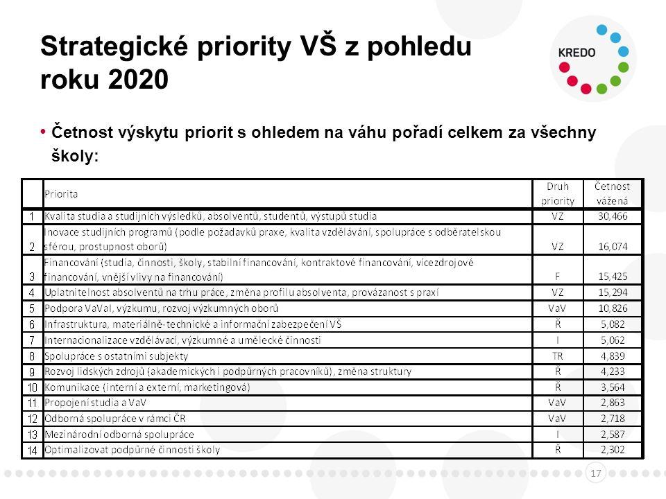 Strategické priority VŠ z pohledu roku 2020 Četnost výskytu priorit s ohledem na váhu pořadí celkem za všechny školy: 17