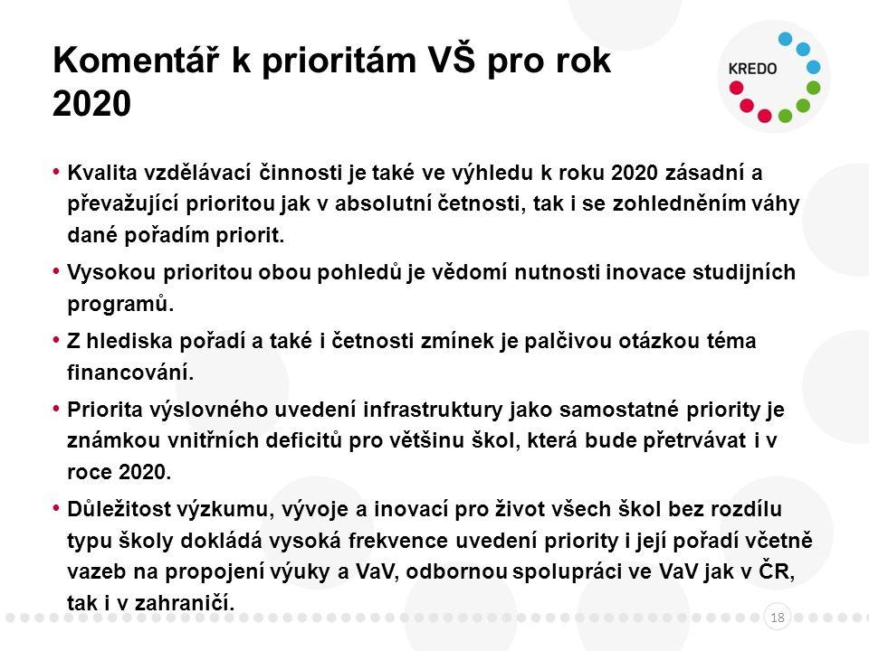 Komentář k prioritám VŠ pro rok 2020 Kvalita vzdělávací činnosti je také ve výhledu k roku 2020 zásadní a převažující prioritou jak v absolutní četnosti, tak i se zohledněním váhy dané pořadím priorit.
