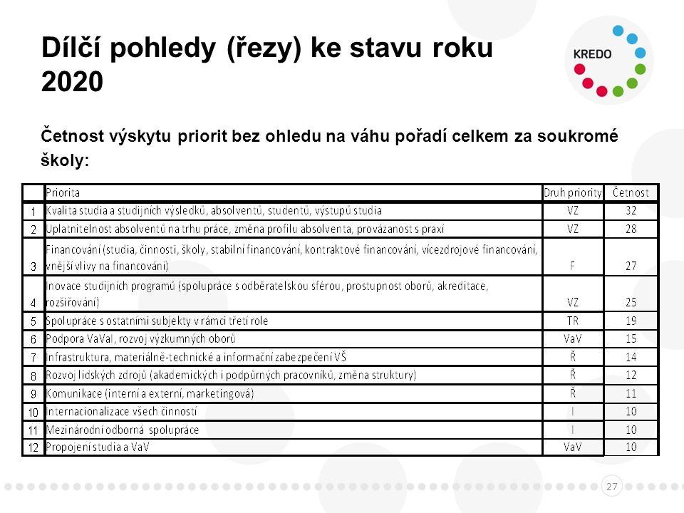 Dílčí pohledy (řezy) ke stavu roku 2020 Četnost výskytu priorit bez ohledu na váhu pořadí celkem za soukromé školy: 27