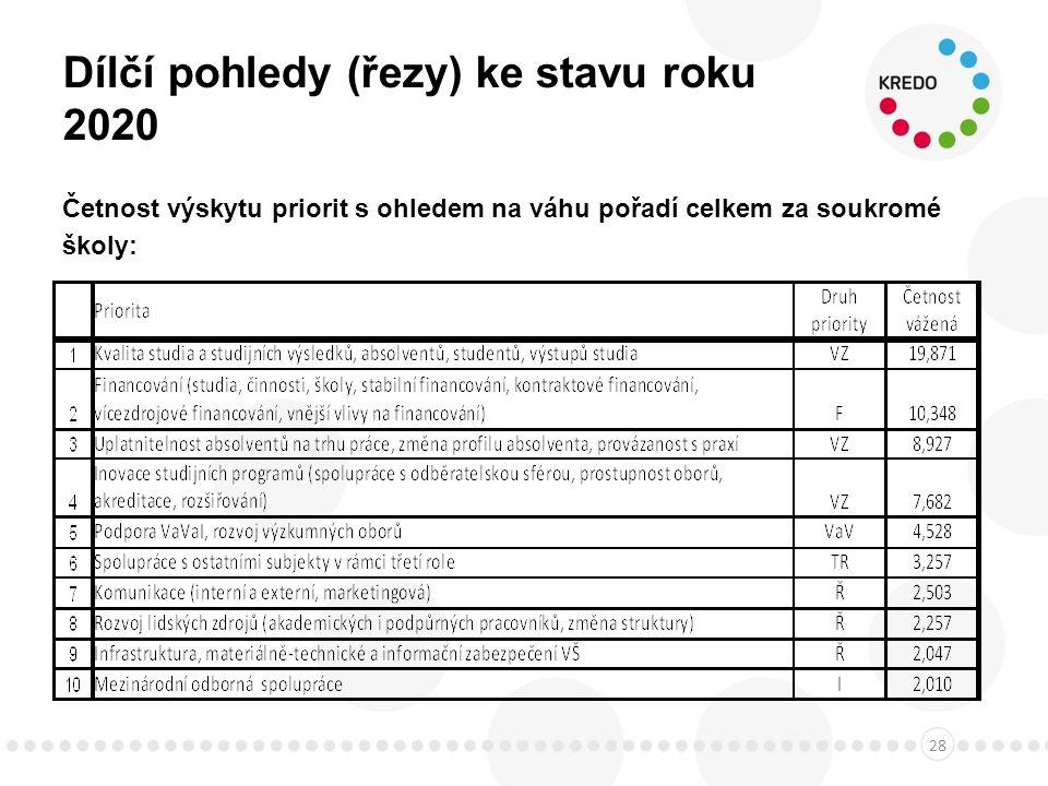 Dílčí pohledy (řezy) ke stavu roku 2020 Četnost výskytu priorit s ohledem na váhu pořadí celkem za soukromé školy: 28