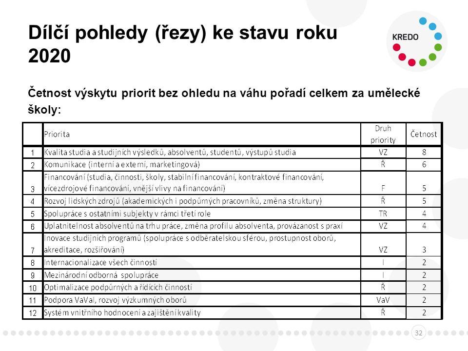 Dílčí pohledy (řezy) ke stavu roku 2020 Četnost výskytu priorit bez ohledu na váhu pořadí celkem za umělecké školy: 32