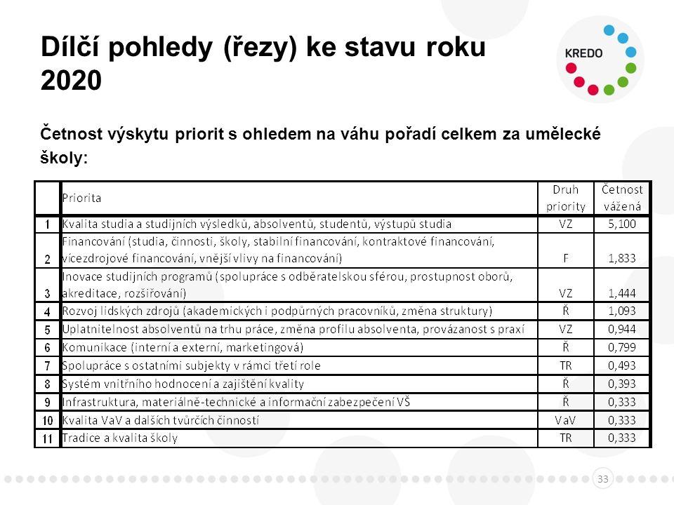Dílčí pohledy (řezy) ke stavu roku 2020 Četnost výskytu priorit s ohledem na váhu pořadí celkem za umělecké školy: 33