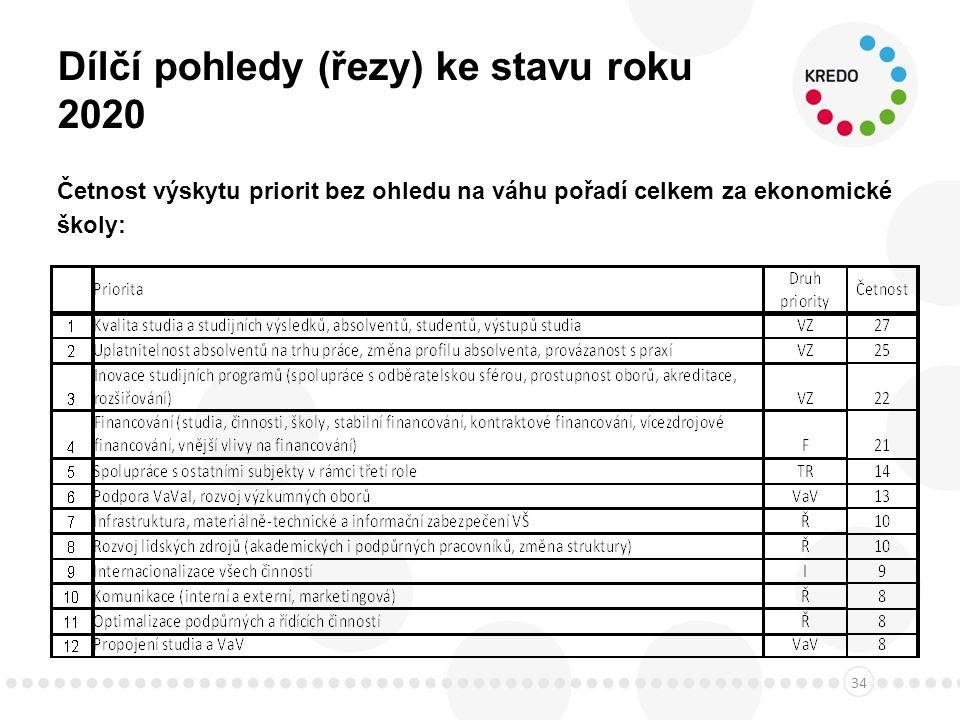 Dílčí pohledy (řezy) ke stavu roku 2020 Četnost výskytu priorit bez ohledu na váhu pořadí celkem za ekonomické školy: 34