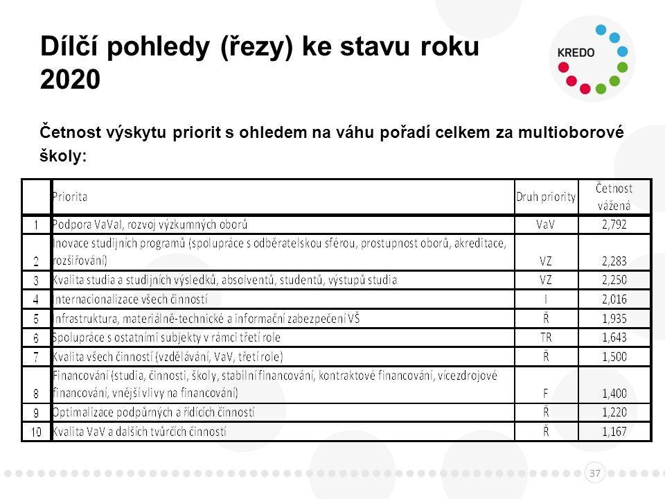 Dílčí pohledy (řezy) ke stavu roku 2020 Četnost výskytu priorit s ohledem na váhu pořadí celkem za multioborové školy: 37