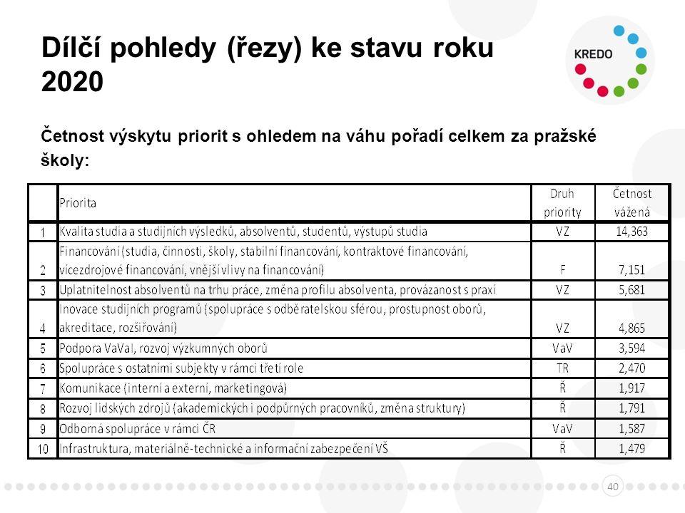 Dílčí pohledy (řezy) ke stavu roku 2020 Četnost výskytu priorit s ohledem na váhu pořadí celkem za pražské školy: 40