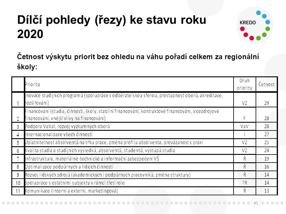 Dílčí pohledy (řezy) ke stavu roku 2020 Četnost výskytu priorit bez ohledu na váhu pořadí celkem za regionální školy: 41