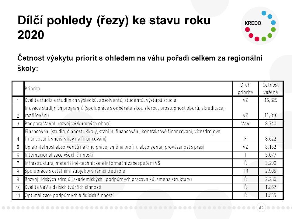 Dílčí pohledy (řezy) ke stavu roku 2020 Četnost výskytu priorit s ohledem na váhu pořadí celkem za regionální školy: 42