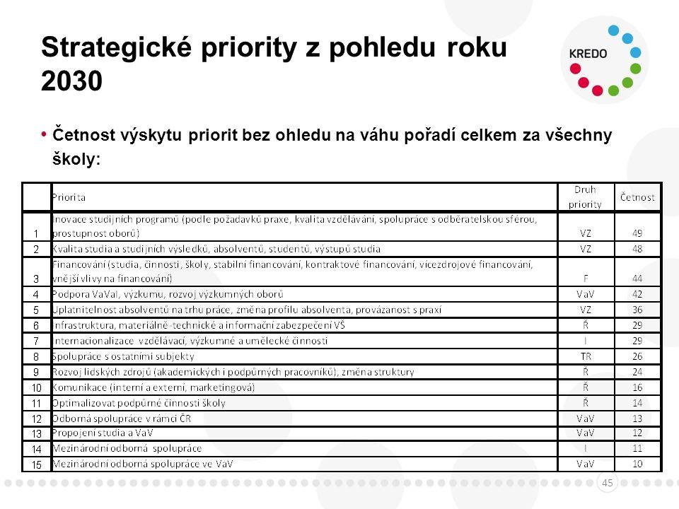 Strategické priority z pohledu roku 2030 Četnost výskytu priorit bez ohledu na váhu pořadí celkem za všechny školy: 45