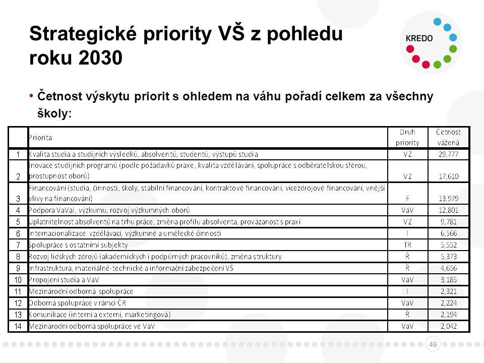 Strategické priority VŠ z pohledu roku 2030 Četnost výskytu priorit s ohledem na váhu pořadí celkem za všechny školy: 46