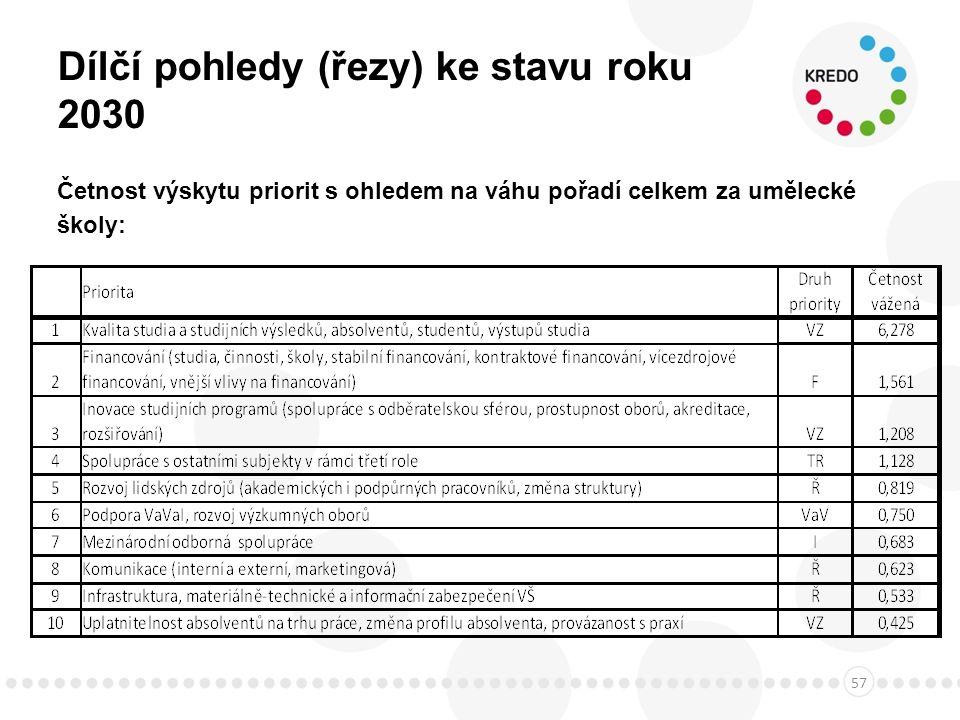 Dílčí pohledy (řezy) ke stavu roku 2030 Četnost výskytu priorit s ohledem na váhu pořadí celkem za umělecké školy: 57