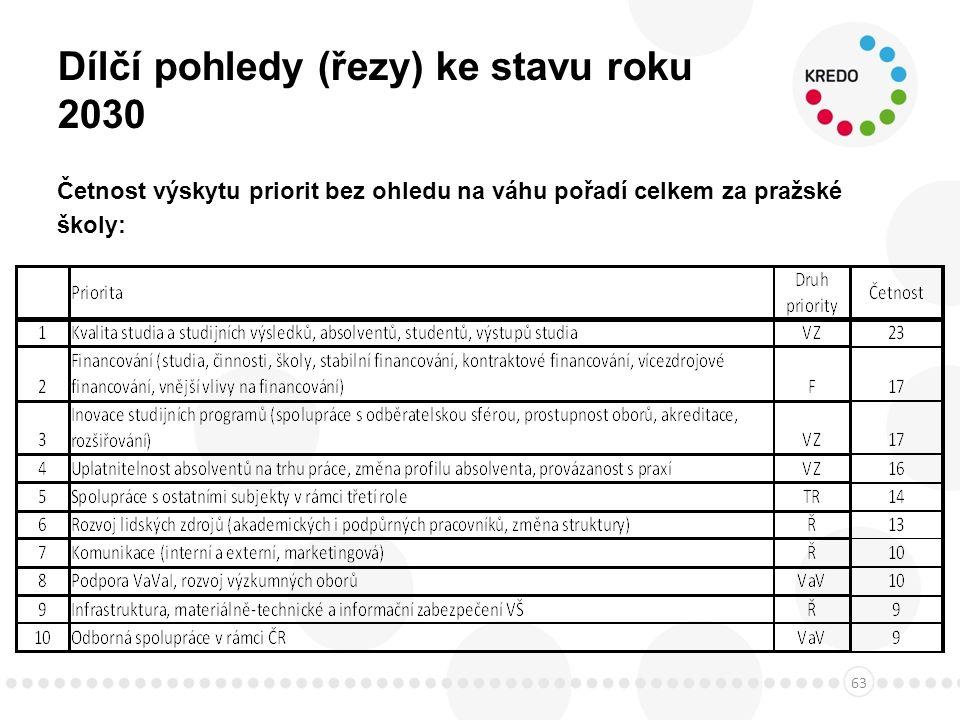 Dílčí pohledy (řezy) ke stavu roku 2030 Četnost výskytu priorit bez ohledu na váhu pořadí celkem za pražské školy: 63