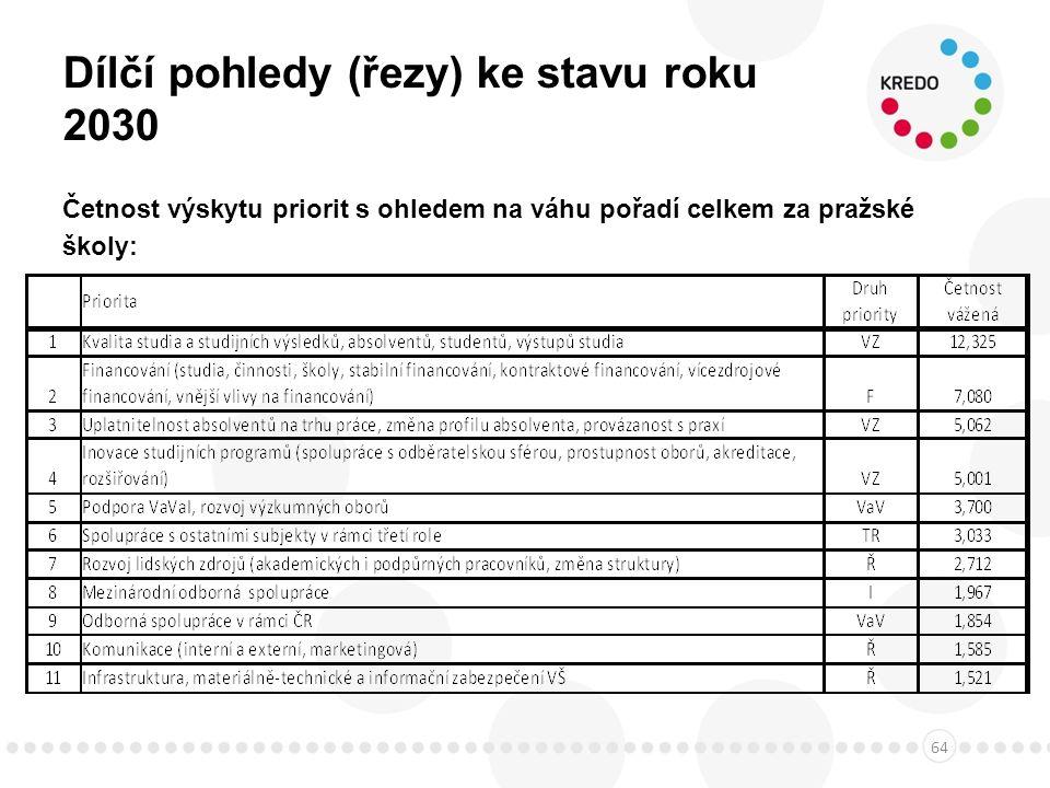Dílčí pohledy (řezy) ke stavu roku 2030 Četnost výskytu priorit s ohledem na váhu pořadí celkem za pražské školy: 64