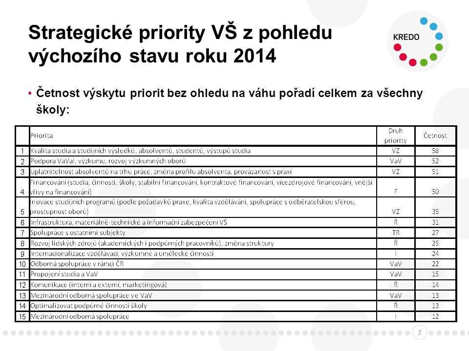 Strategické priority VŠ z pohledu výchozího stavu roku 2014 Četnost výskytu priorit bez ohledu na váhu pořadí celkem za všechny školy: 7