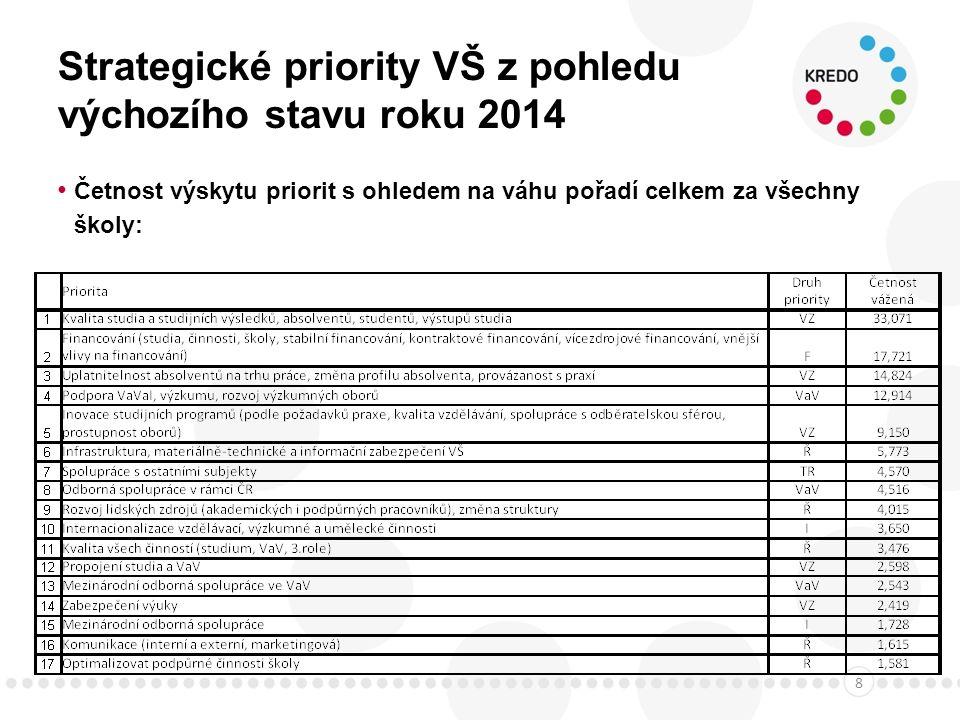 Strategické priority VŠ z pohledu výchozího stavu roku 2014 Četnost výskytu priorit s ohledem na váhu pořadí celkem za všechny školy: 8