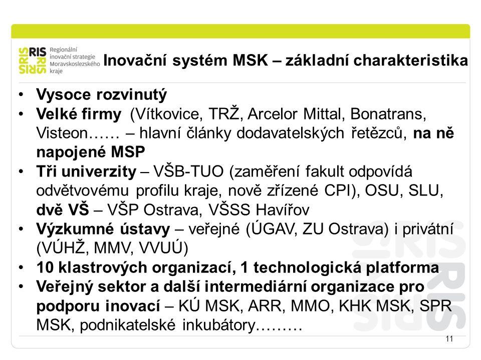 Inovační systém MSK – základní charakteristika 11 Vysoce rozvinutý Velké firmy (Vítkovice, TRŽ, Arcelor Mittal, Bonatrans, Visteon…… – hlavní články dodavatelských řetězců, na ně napojené MSP Tři univerzity – VŠB-TUO (zaměření fakult odpovídá odvětvovému profilu kraje, nově zřízené CPI), OSU, SLU, dvě VŠ – VŠP Ostrava, VŠSS Havířov Výzkumné ústavy – veřejné (ÚGAV, ZU Ostrava) i privátní (VÚHŽ, MMV, VVUÚ) 10 klastrových organizací, 1 technologická platforma Veřejný sektor a další intermediární organizace pro podporu inovací – KÚ MSK, ARR, MMO, KHK MSK, SPR MSK, podnikatelské inkubátory………
