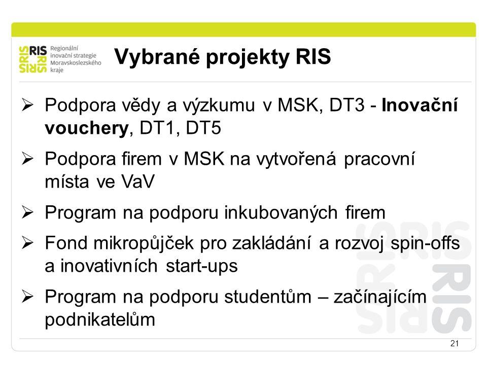 Vybrané projekty RIS 21  Podpora vědy a výzkumu v MSK, DT3 - Inovační vouchery, DT1, DT5  Podpora firem v MSK na vytvořená pracovní místa ve VaV  P