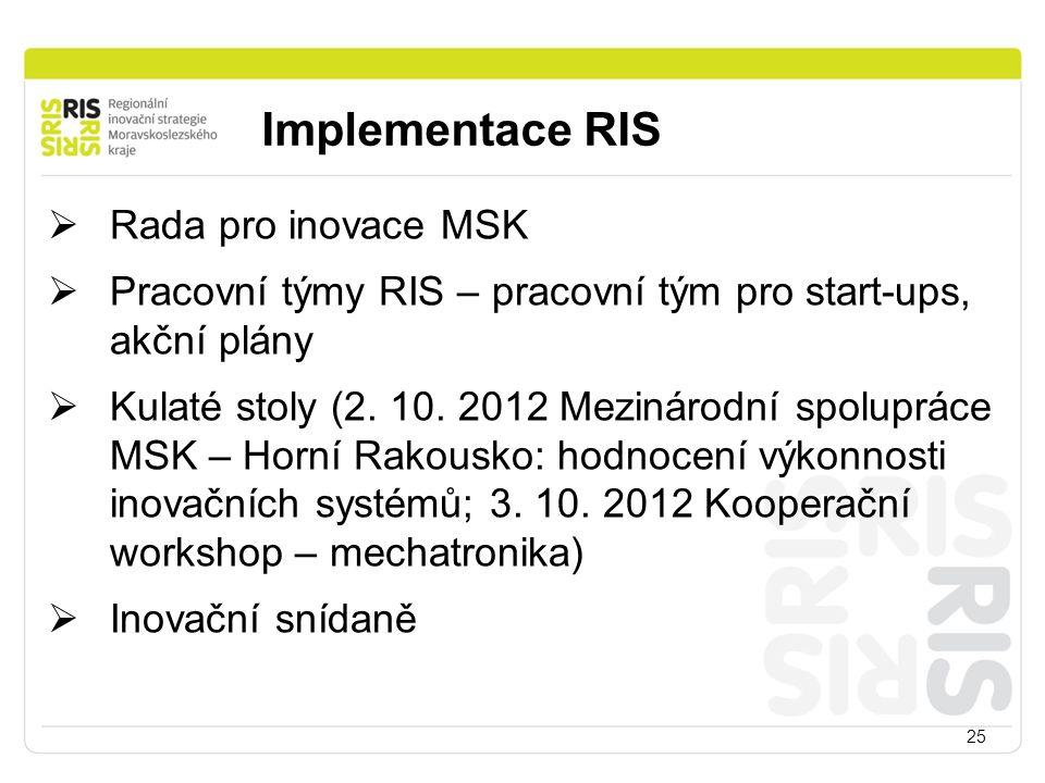 Implementace RIS 25  Rada pro inovace MSK  Pracovní týmy RIS – pracovní tým pro start-ups, akční plány  Kulaté stoly (2. 10. 2012 Mezinárodní spolu