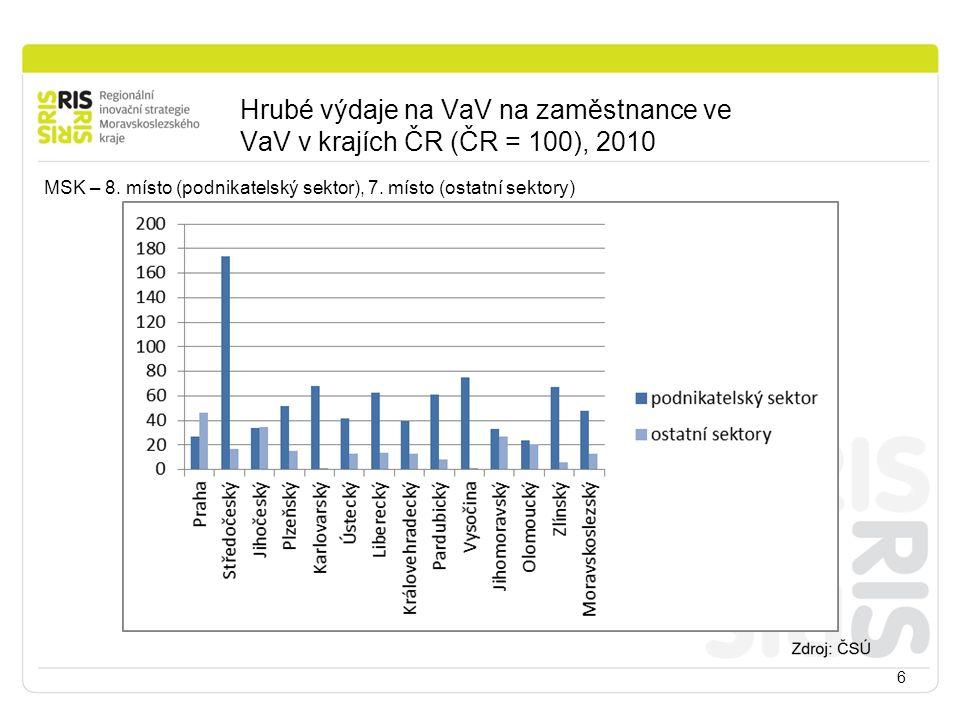 Hrubé výdaje na VaV na zaměstnance ve VaV v krajích ČR (ČR = 100), 2010 6 MSK – 8. místo (podnikatelský sektor), 7. místo (ostatní sektory)