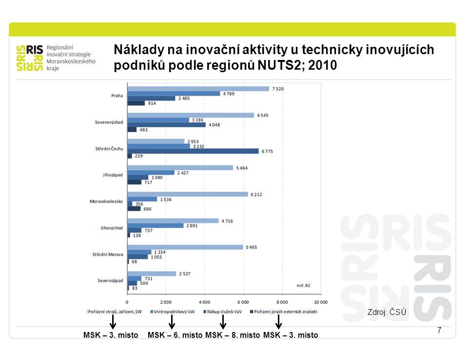 Náklady na inovační aktivity u technicky inovujících podniků podle regionů NUTS2; 2010 7 Zdroj: ČSÚ MSK – 3. místo MSK – 6. místo MSK – 8. místo MSK –