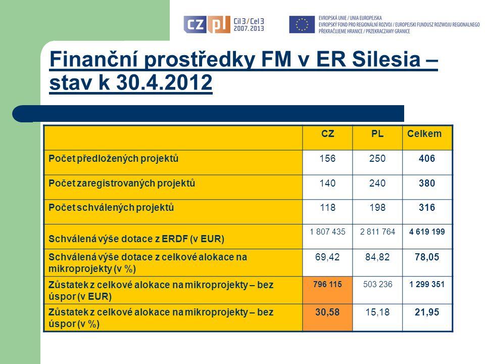 Finanční prostředky FM v ER Silesia – stav k 30.4.2012 CZPLCelkem Počet předložených projektů156250406 Počet zaregistrovaných projektů140240380 Počet schválených projektů118198316 Schválená výše dotace z ERDF (v EUR) 1 807 4352 811 7644 619 199 Schválená výše dotace z celkové alokace na mikroprojekty (v %) 69,4284,8278,05 Zůstatek z celkové alokace na mikroprojekty – bez úspor (v EUR) 796 115503 2361 299 351 Zůstatek z celkové alokace na mikroprojekty – bez úspor (v %) 30,5815,1821,95
