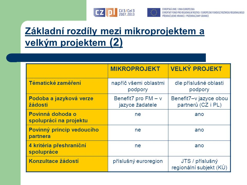 Základní rozdíly mezi mikroprojektem a velkým projektem (2) MIKROPROJEKTVELKÝ PROJEKT Tématické zaměřenínapříč všemi oblastmi podpory dle příslušné oblasti podpory Podoba a jazyková verze žádosti Benefit7 pro FM – v jazyce žadatele Benefit7–v jazyce obou partnerů (CZ i PL) Povinná dohoda o spolupráci na projektu neano Povinný princip vedoucího partnera neano 4 kritéria přeshraniční spolupráce neano Konzultace žádostípříslušný euroregionJTS / příslušný regionální subjekt (KÚ)