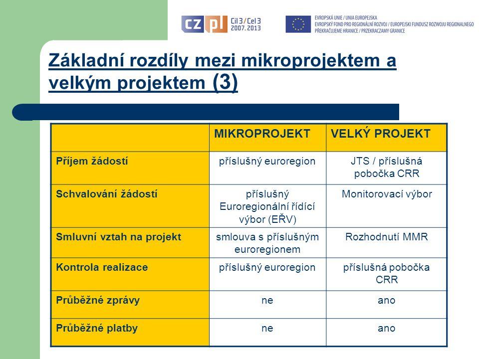 Základní rozdíly mezi mikroprojektem a velkým projektem (3) MIKROPROJEKTVELKÝ PROJEKT Příjem žádostípříslušný euroregionJTS / příslušná pobočka CRR Schvalování žádostípříslušný Euroregionální řídící výbor (EŘV) Monitorovací výbor Smluvní vztah na projektsmlouva s příslušným euroregionem Rozhodnutí MMR Kontrola realizacepříslušný euroregionpříslušná pobočka CRR Průběžné zprávyneano Průběžné platbyneano
