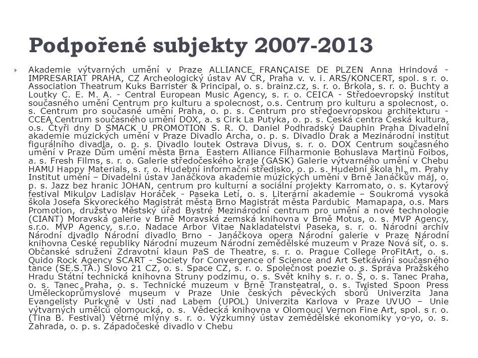 Podpořené subjekty 2007-2013  Akademie výtvarných umění v Praze ALLIANCE FRANÇAISE DE PLZEN Anna Hrindová - IMPRESARIAT PRAHA, CZ Archeologický ústav AV ČR, Praha v.