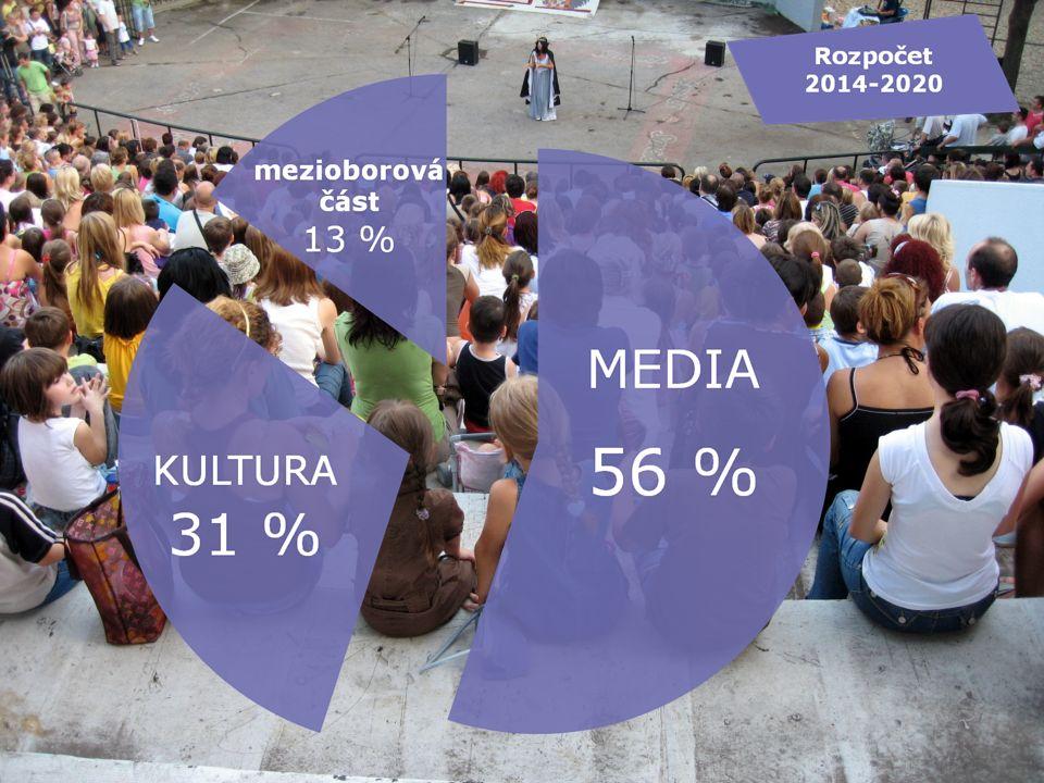 Další programy ze zdrojů EU pro kulturní a kreativní odvětví Program Kreativní Evropa – Kultura