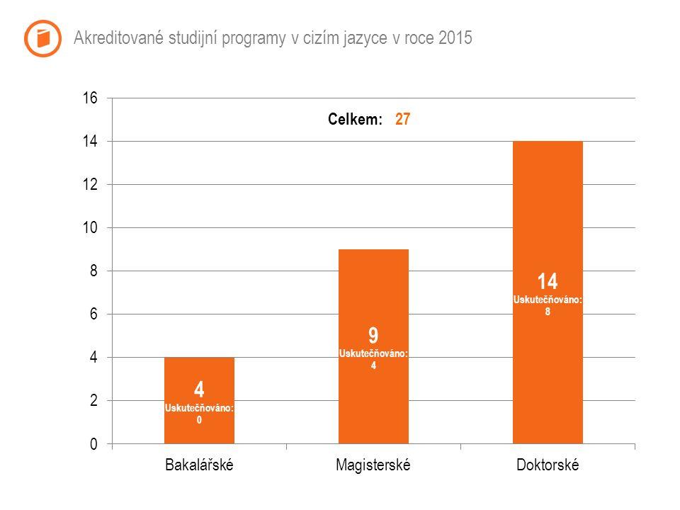 Akreditované studijní programy v cizím jazyce v roce 2015 Celkem:27