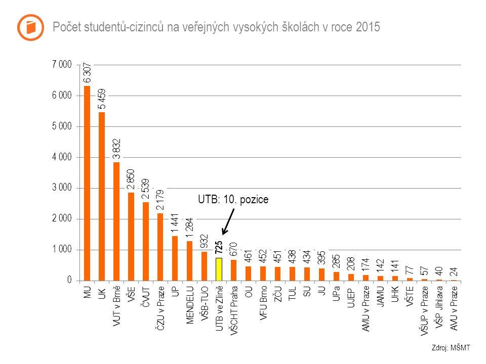 Počet studentů-cizinců na veřejných vysokých školách v roce 2015 Zdroj: MŠMT UTB: 10. pozice
