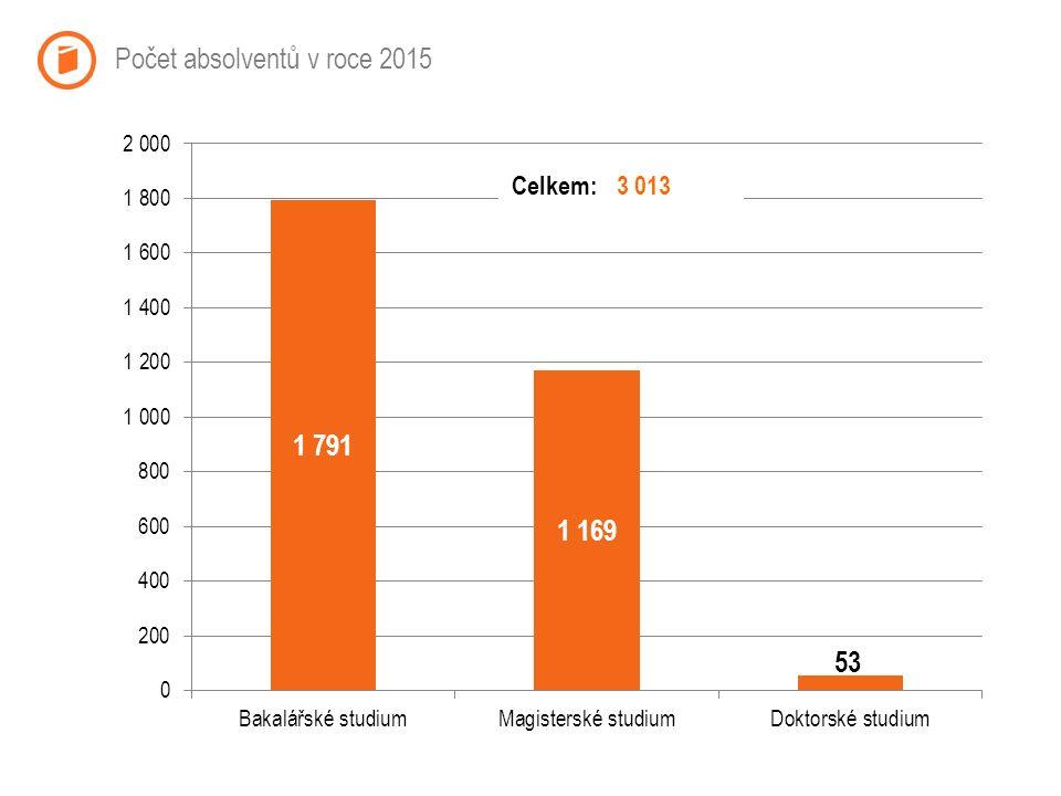 Počet absolventů v roce 2015 Celkem:3 013