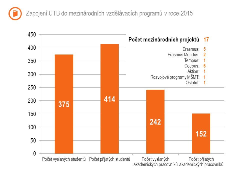 Zapojení UTB do mezinárodních vzdělávacích programů v roce 2015 Počet mezinárodních projektů Erasmus: Erasmus Mundus: Tempus: Ceepus: Aktion: Rozvojové programy MŠMT: Ostatní: 17 5 2 1 6 1