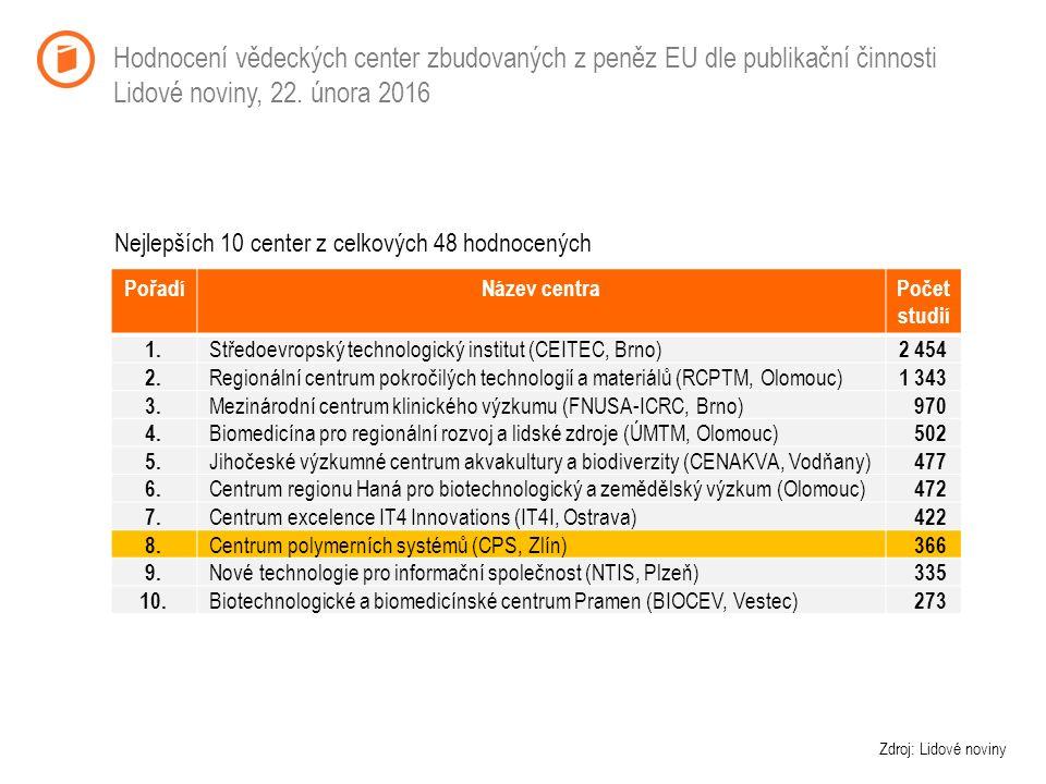 Hodnocení vědeckých center zbudovaných z peněz EU dle publikační činnosti Lidové noviny, 22.