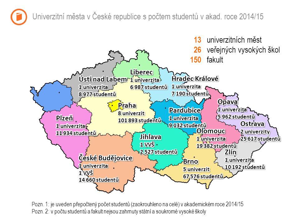 Univerzitní města v České republice s počtem studentů v akad.