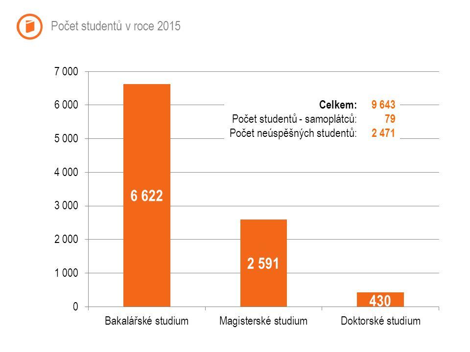 Počet studentů v roce 2015 Celkem: Počet studentů - samoplátců: Počet neúspěšných studentů: 9 643 79 2 471