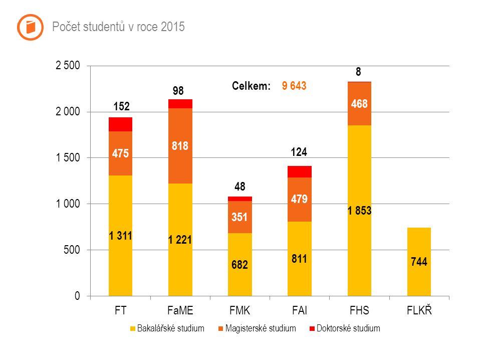 Počet studentů v roce 2015 Celkem:9 643