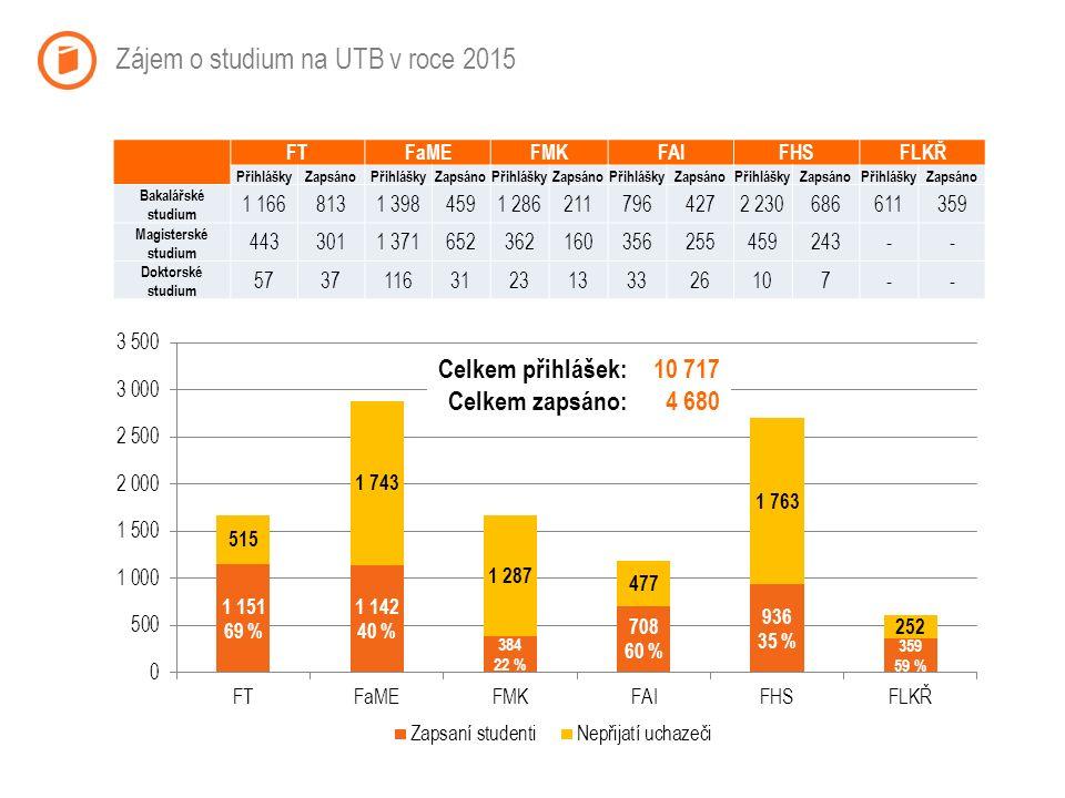 Akreditované studijní programy v roce 2015 Celkem: z toho vyučované v cizím jazyce: 101 27