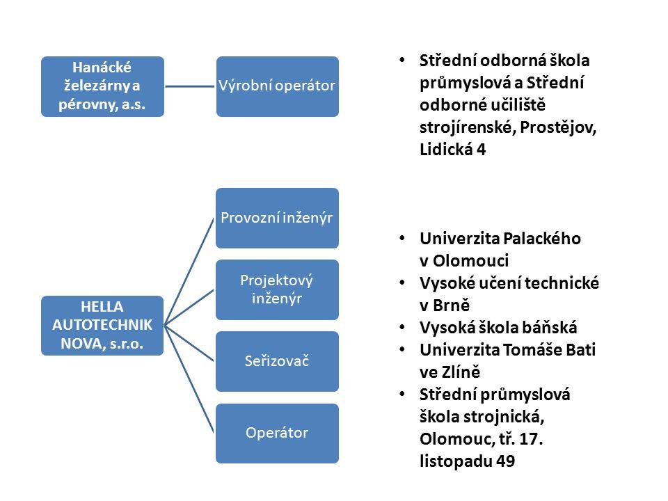 Hanácké železárny a pérovny, a.s. Výrobní operátor HELLA AUTOTECHNIK NOVA, s.r.o.