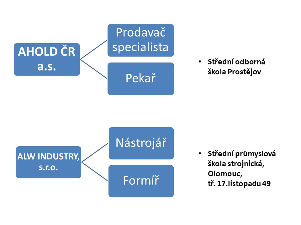 AHOLD ČR a.s. Prodavač specialista Pekař ALW INDUSTRY, s.r.o.