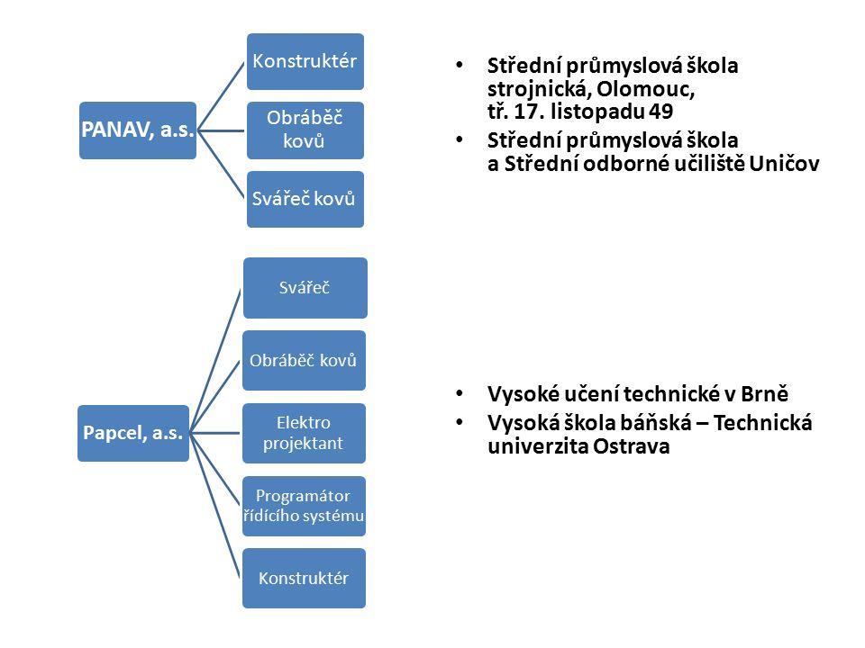 PANAV, a.s. Konstruktér Obráběč kovů Svářeč kovů Střední průmyslová škola strojnická, Olomouc, tř.