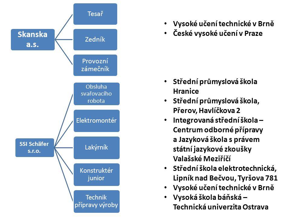 Skanska a.s. TesařZedník Provozní zámečník SSI Schäfer s.r.o.
