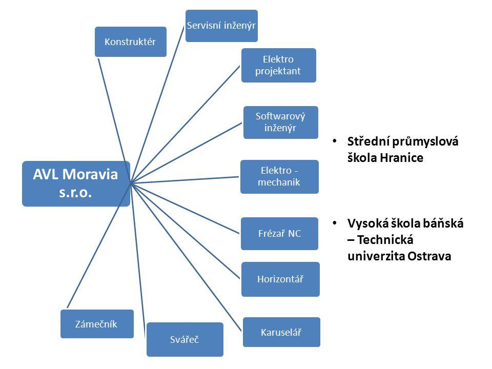 AVL Moravia s.r.o.
